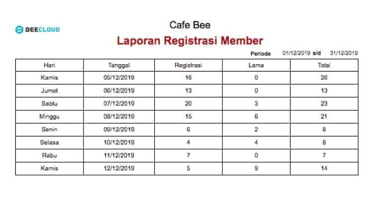 Screenshot Laporan Profit Booster Registrasi Member