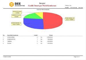 Software Bengkel Grafik Perbandingan Penjualan per Item Laporan
